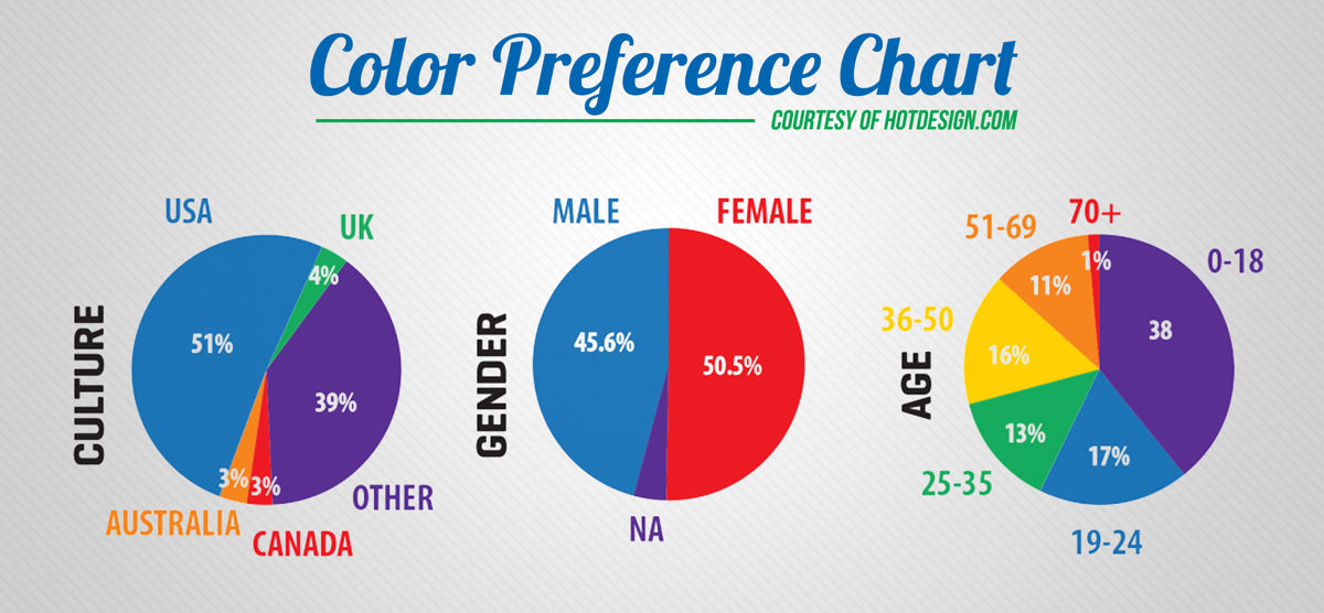 Color preference chart